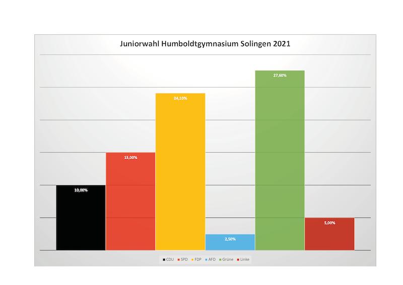 Juniorwahl Humboldt 2021 Ergebnisse